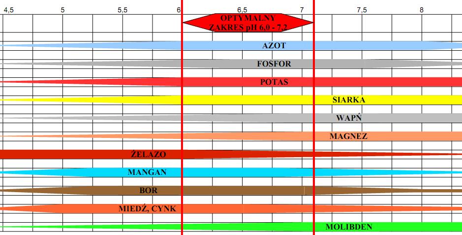 Przedział przyswajalności składników pokarmowych w zależności o pH gleby